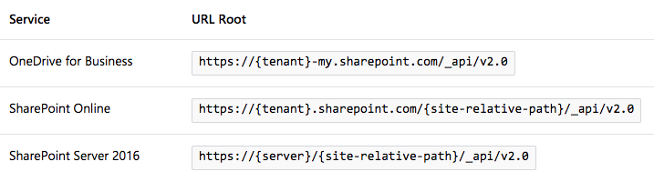 Playing with Microsoft's Sharepoint REST API |